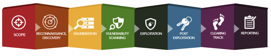 Cyber Security Watchdogs, Managed Services, Cloud Services, Website Security, IT Security and Secure Hosting - Cape Town, South Africa